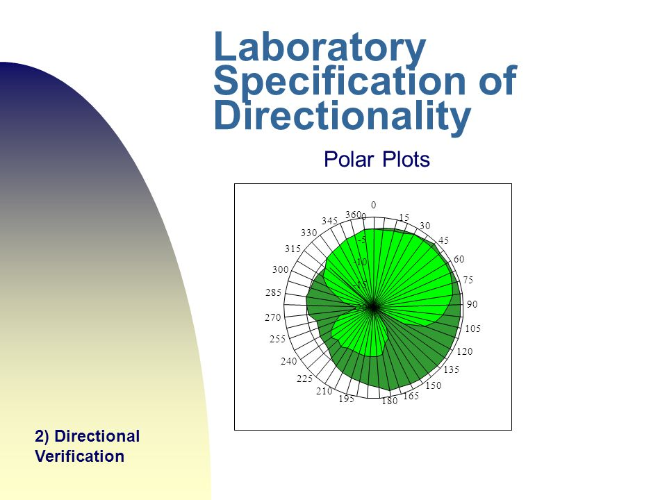 Laboratory Specification of Directionality