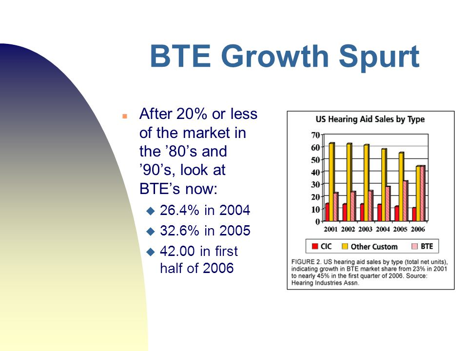 BTE Growth Spurt After 20% or less of the market in the '80's and '90's, look at BTE's now: 26.4% in 2004.