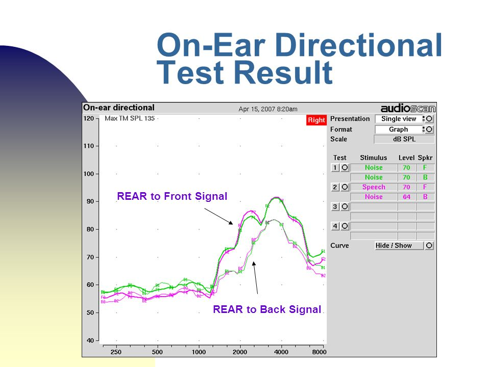 On-Ear Directional Test Result