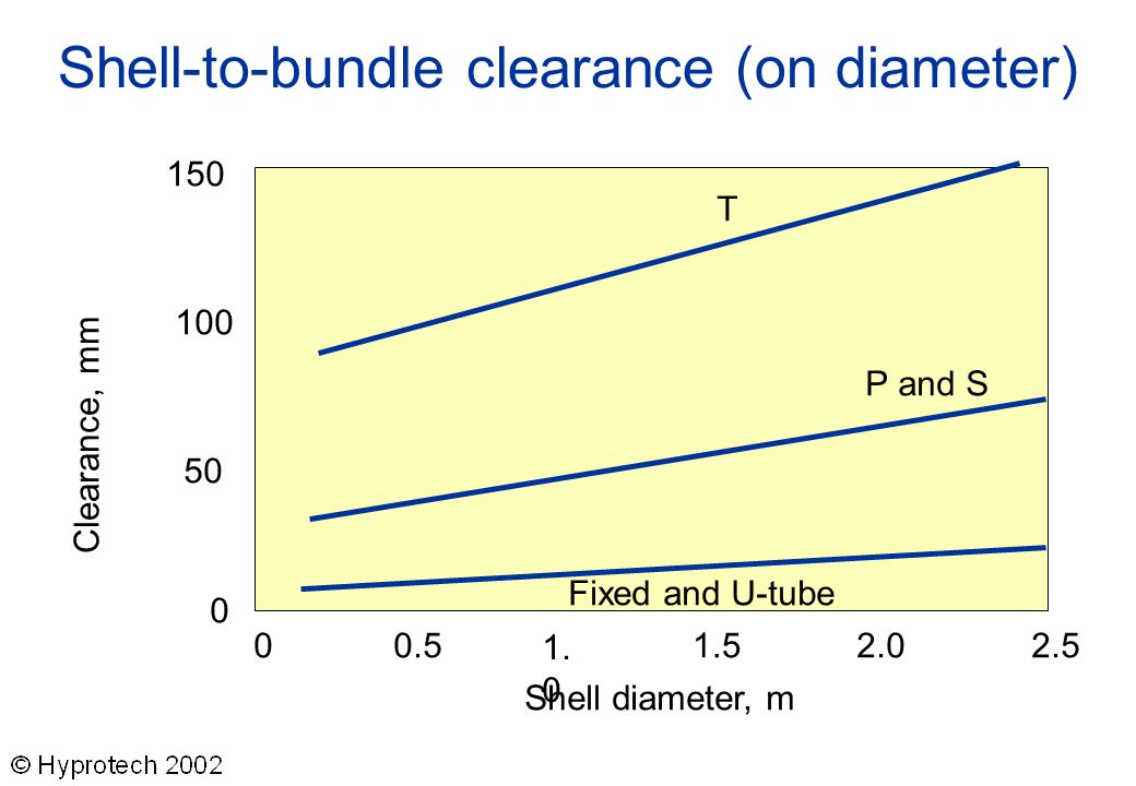 Shell-to-bundle clearance (on diameter)