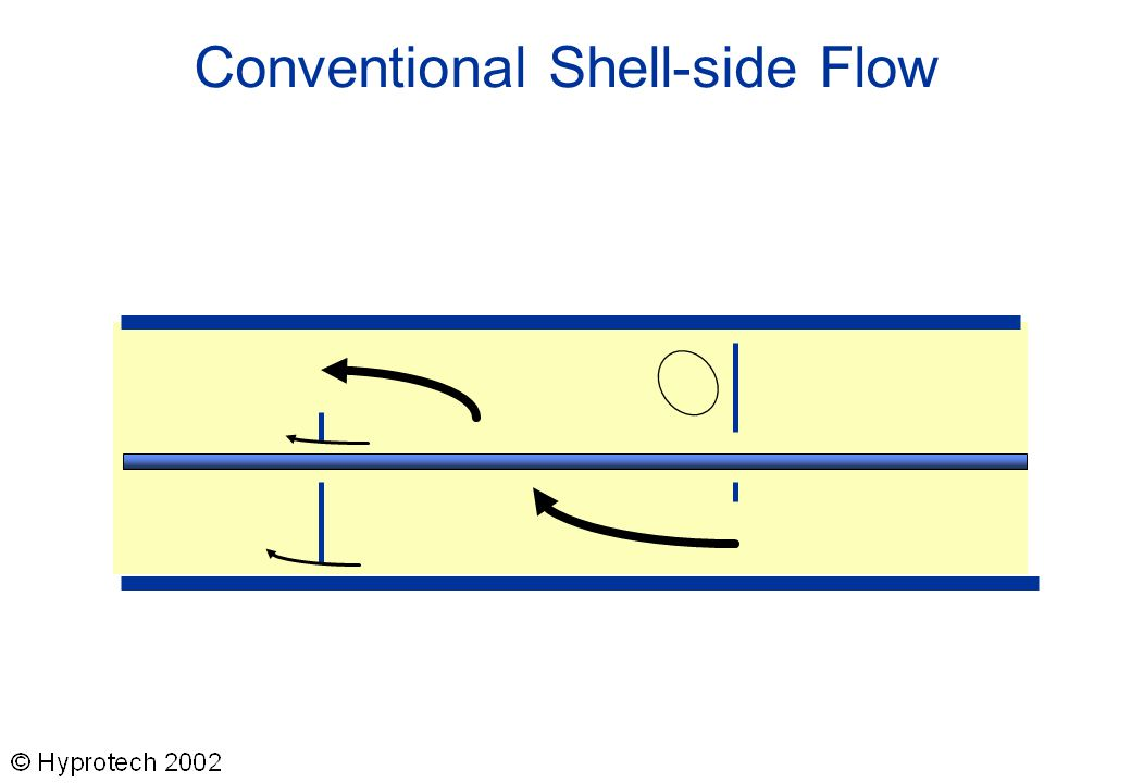 Conventional Shell-side Flow