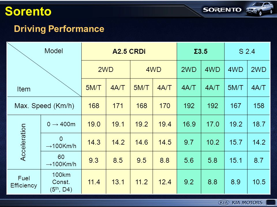 Sorento Driving Performance A2.5 CRDi Σ3.5 S 2.4 2WD 4WD 5M/T 4A/T