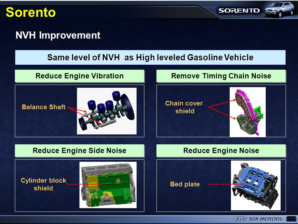 Same level of NVH as High leveled Gasoline Vehicle