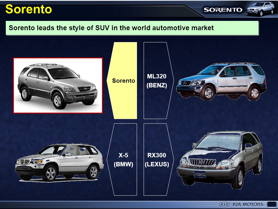 Sorento Sorento leads the style of SUV in the world automotive market