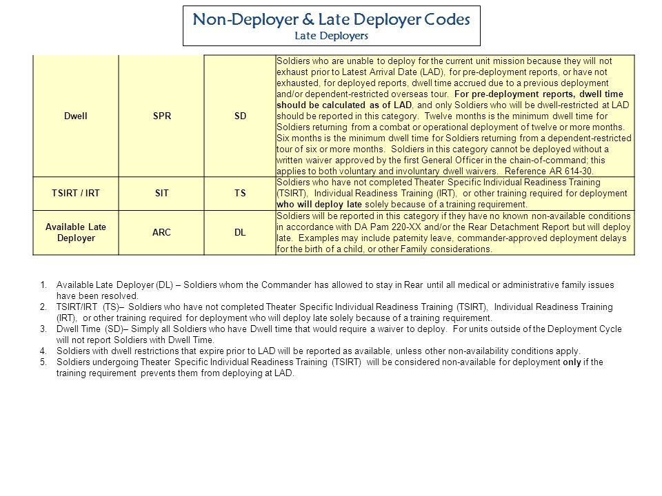 Non-Deployer & Late Deployer Codes Available Late Deployer