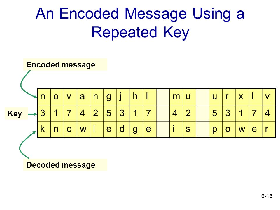 An Encoded Message Using a Repeated Key