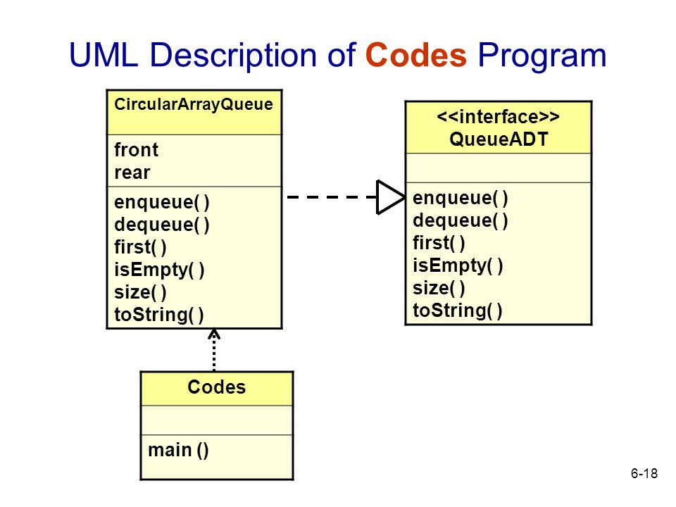 UML Description of Codes Program