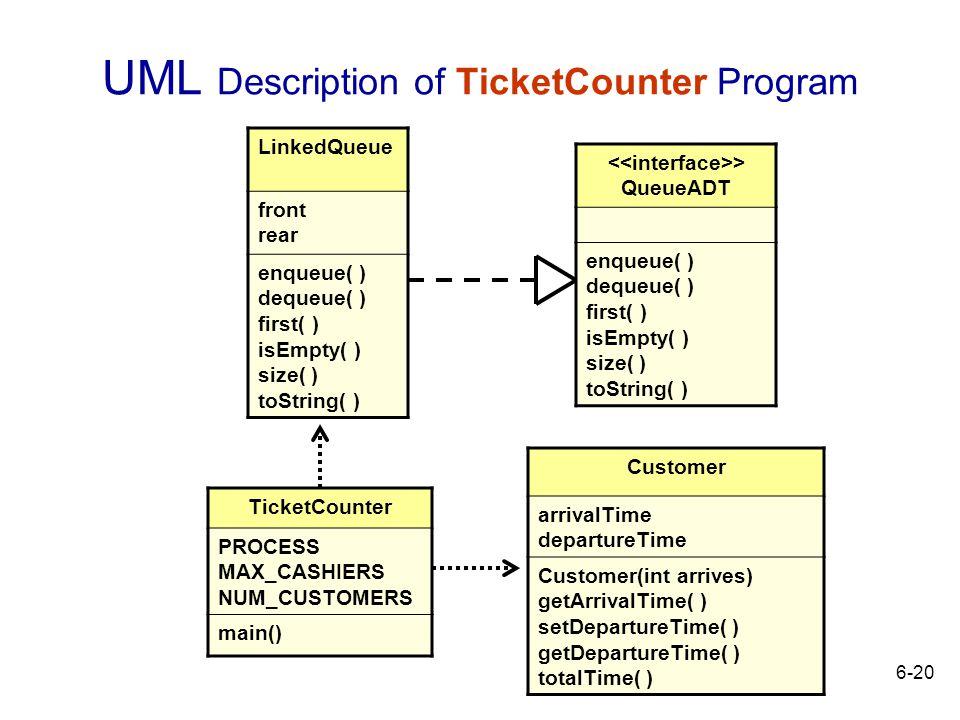 UML Description of TicketCounter Program