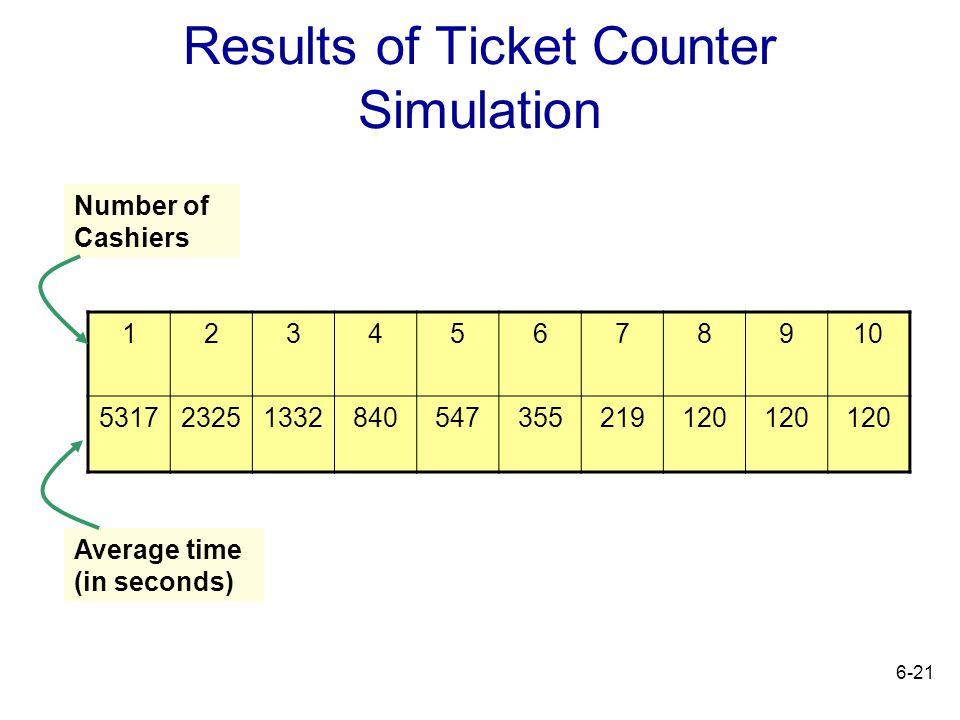 Results of Ticket Counter Simulation