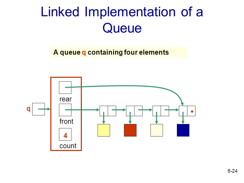 Linked Implementation of a Queue