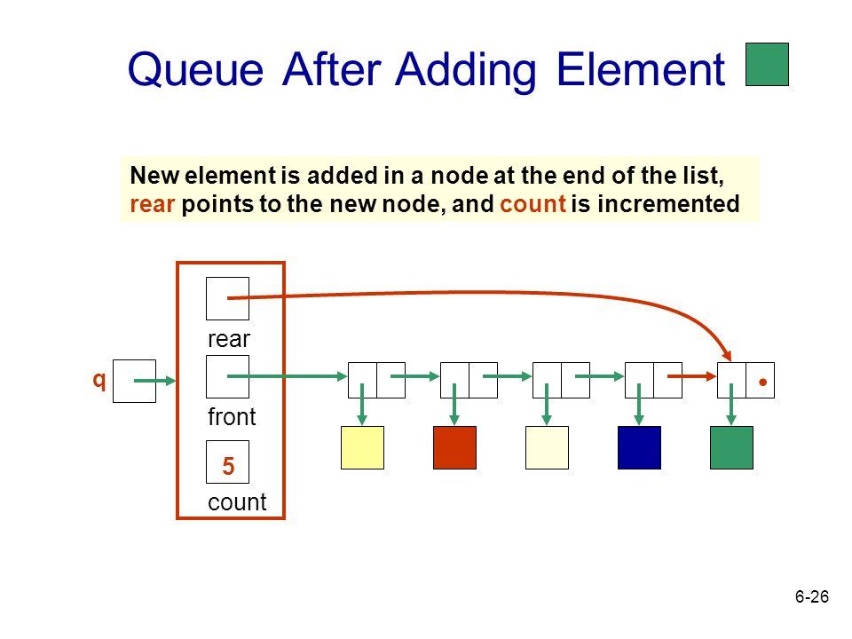 Queue After Adding Element