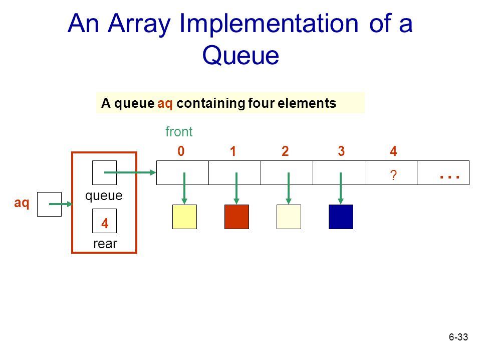 An Array Implementation of a Queue