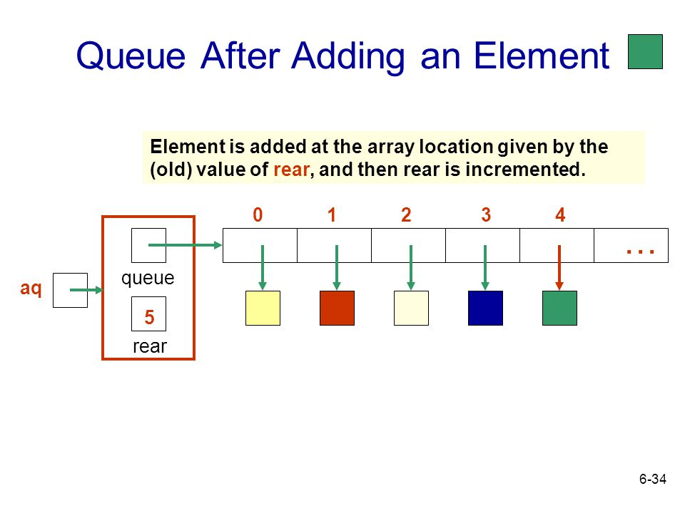 Queue After Adding an Element