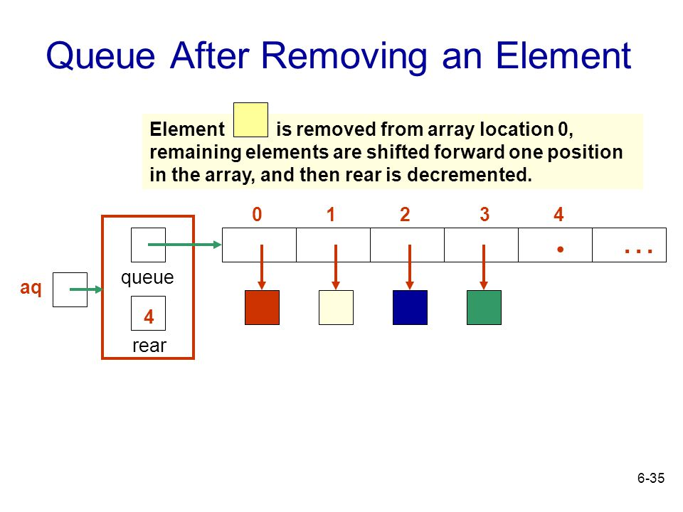 Queue After Removing an Element