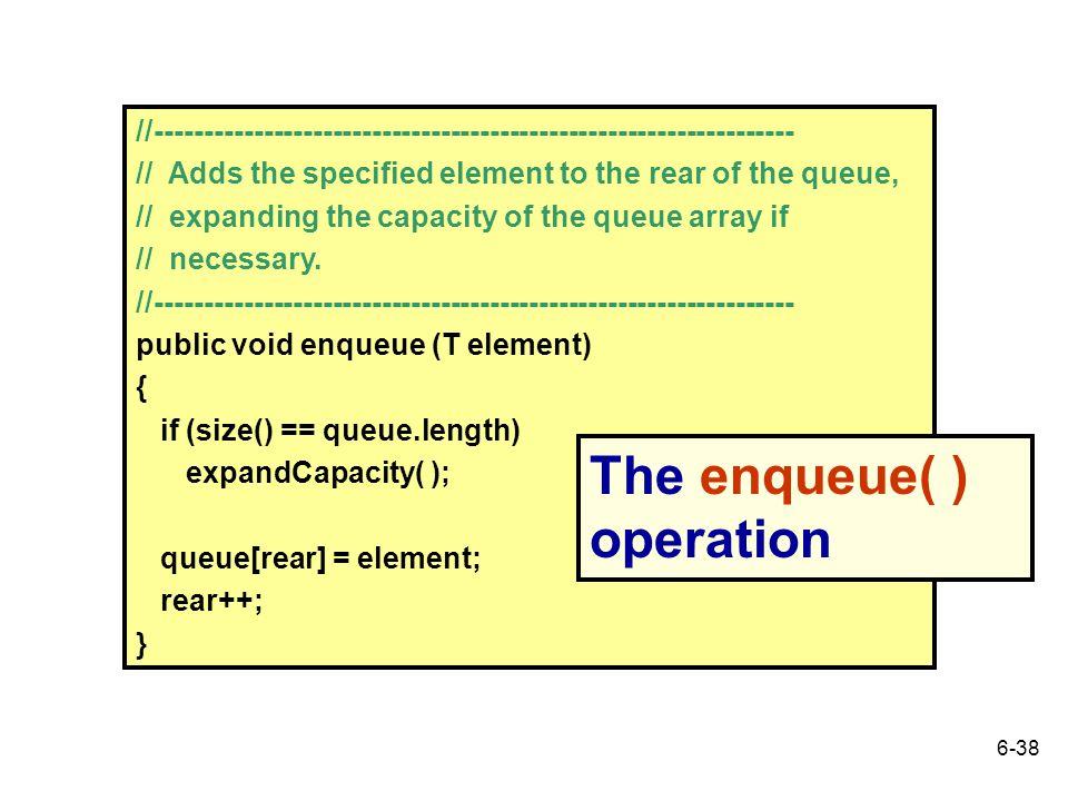 The enqueue( ) operation