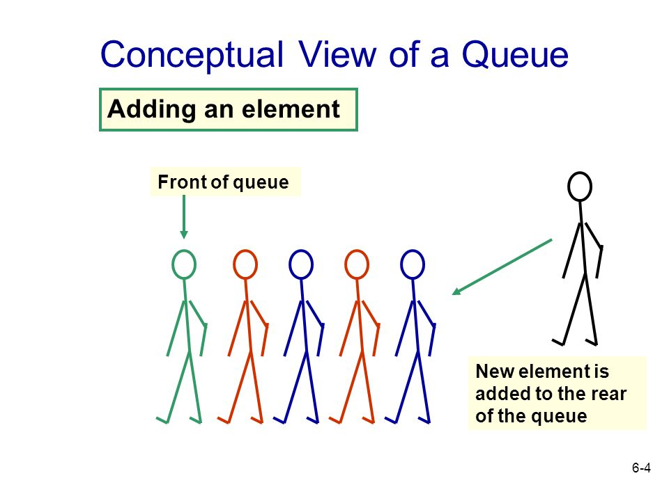 Conceptual View of a Queue