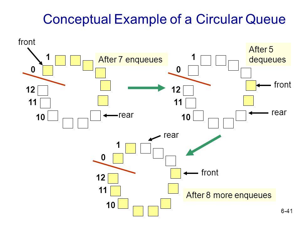 Conceptual Example of a Circular Queue