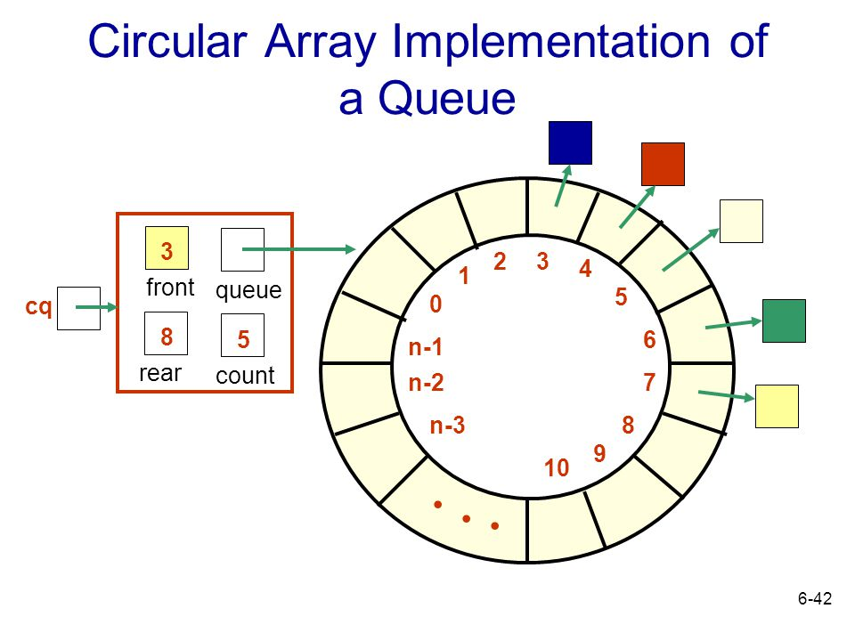 Circular Array Implementation of a Queue