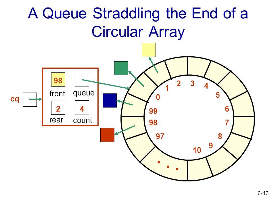 A Queue Straddling the End of a Circular Array