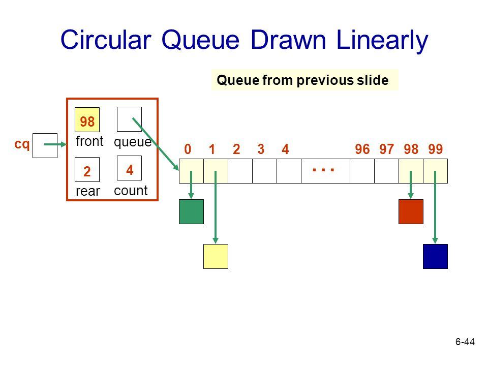 Circular Queue Drawn Linearly