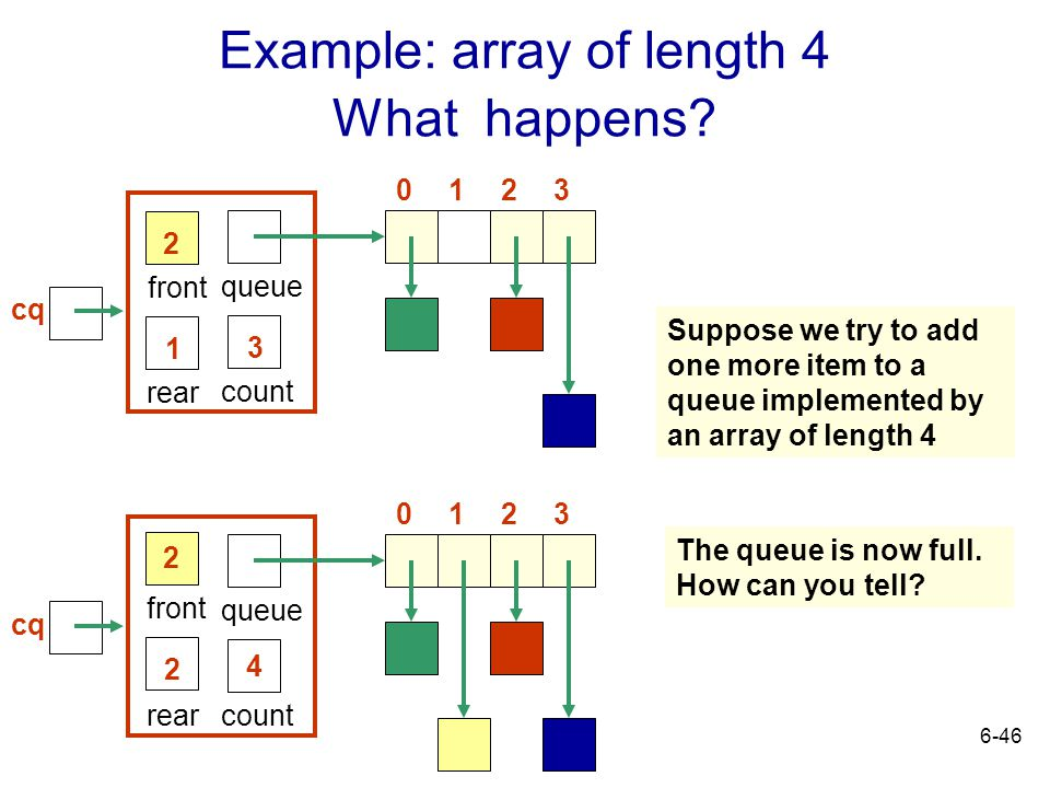 Example: array of length 4 What happens