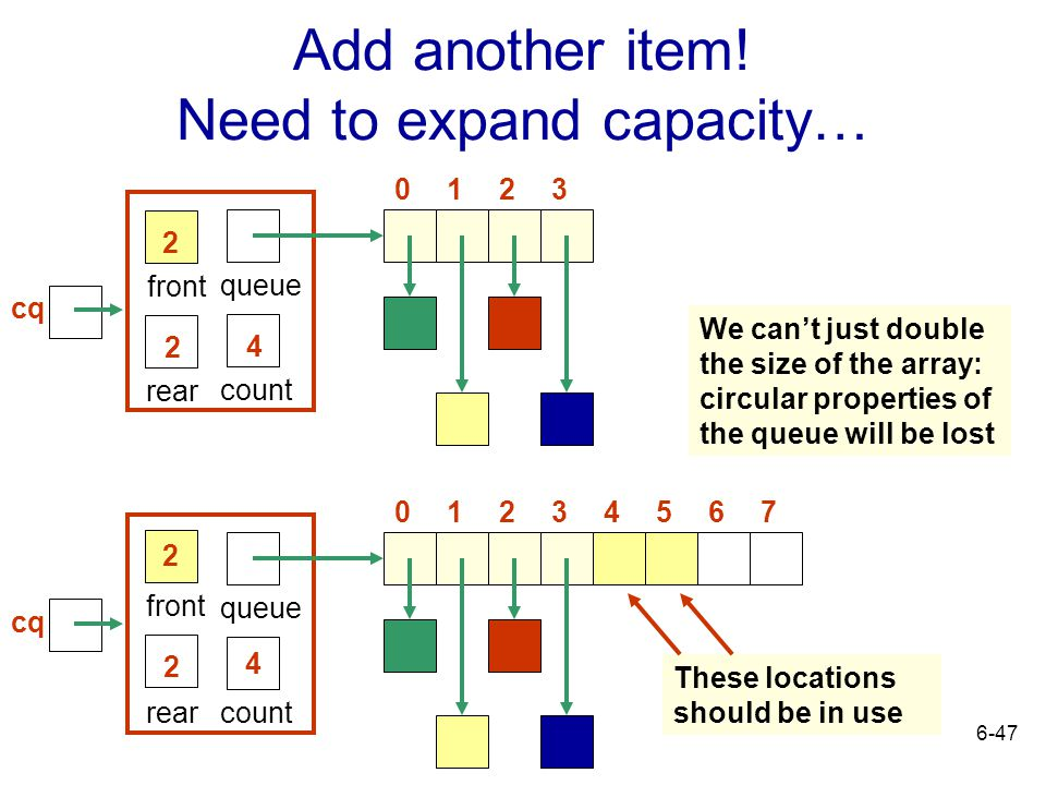 Add another item! Need to expand capacity…