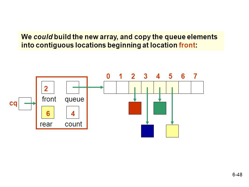 We could build the new array, and copy the queue elements into contiguous locations beginning at location front: