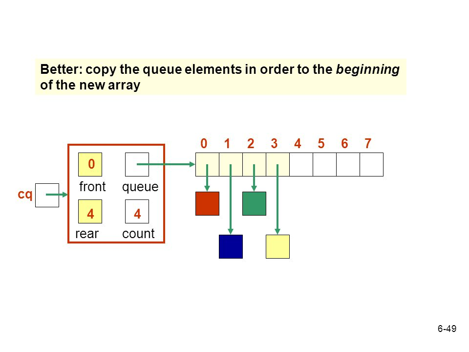 Better: copy the queue elements in order to the beginning of the new array