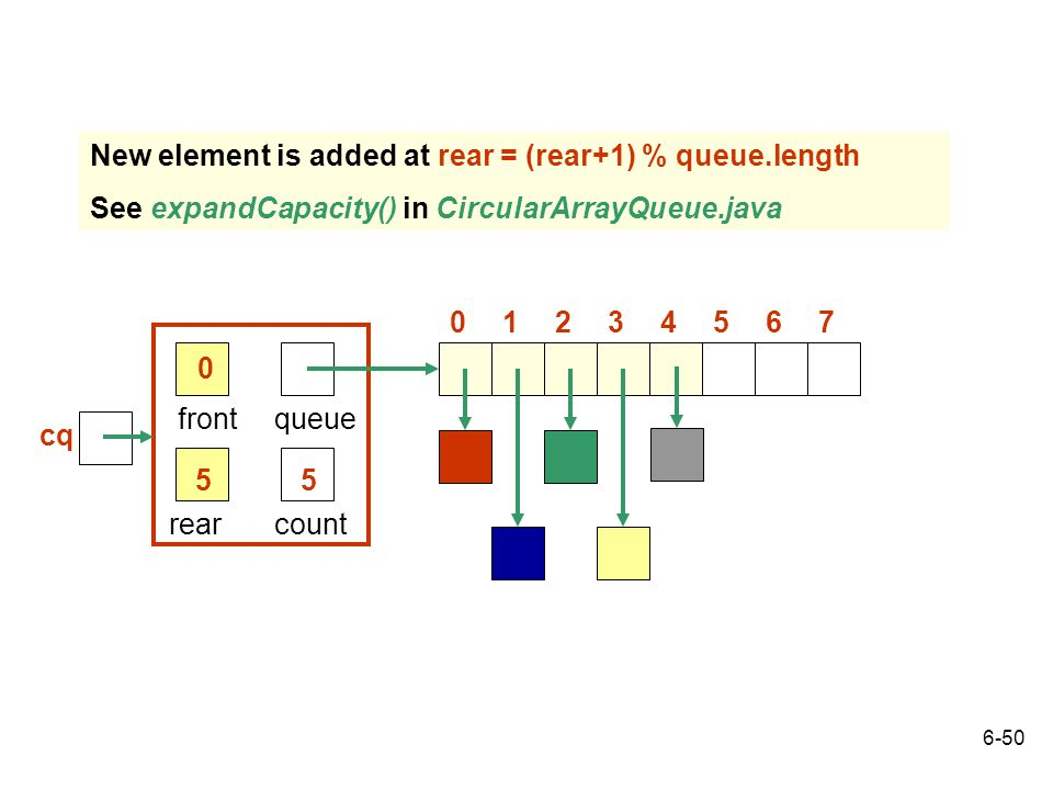 New element is added at rear = (rear+1) % queue.length