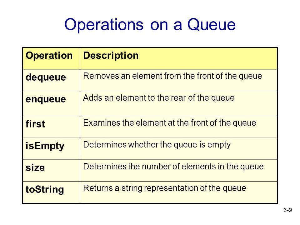 Operations on a Queue Operation Description dequeue enqueue first