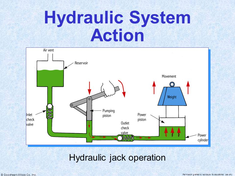 Hydraulic System Action