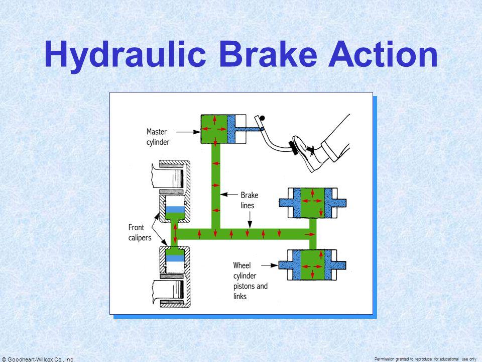 Hydraulic Brake Action