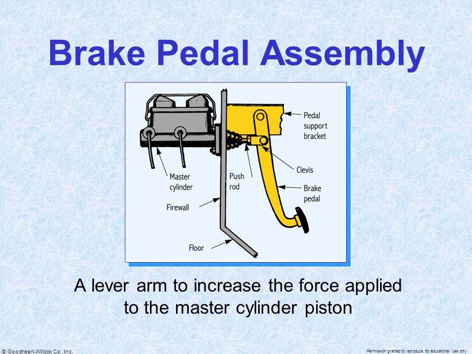 Brake Pedal Assembly A lever arm to increase the force applied to the master cylinder piston