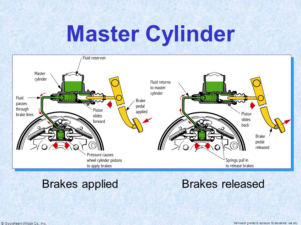 Master Cylinder Brakes applied Brakes released