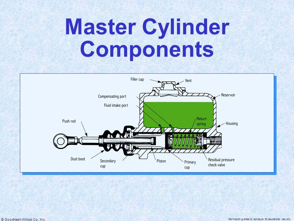Master Cylinder Components