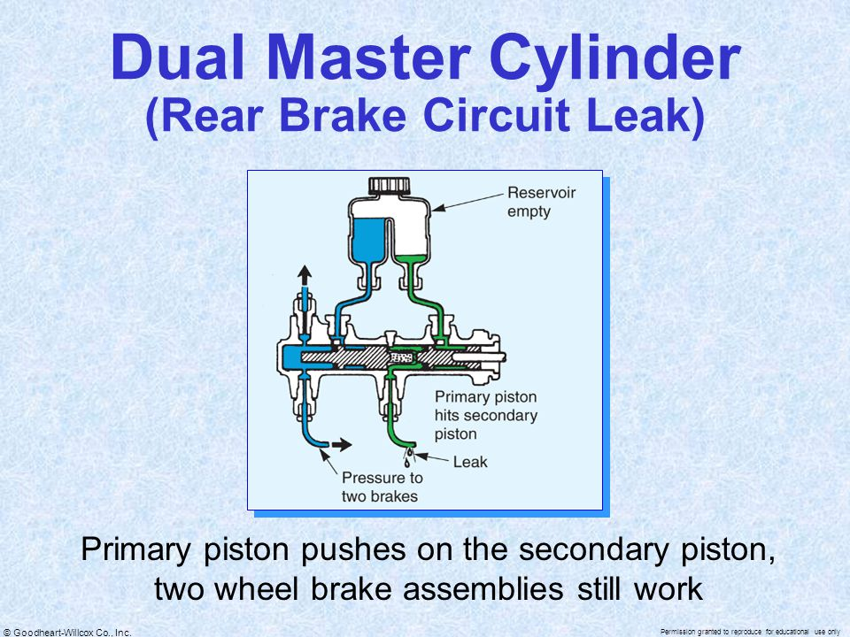Dual Master Cylinder (Rear Brake Circuit Leak)