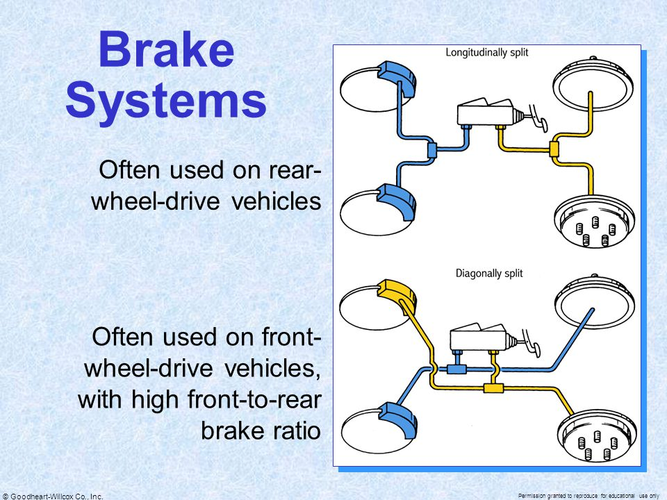 Brake Systems Often used on rear-wheel-drive vehicles