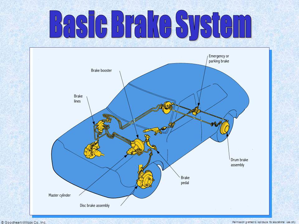 Basic Brake System
