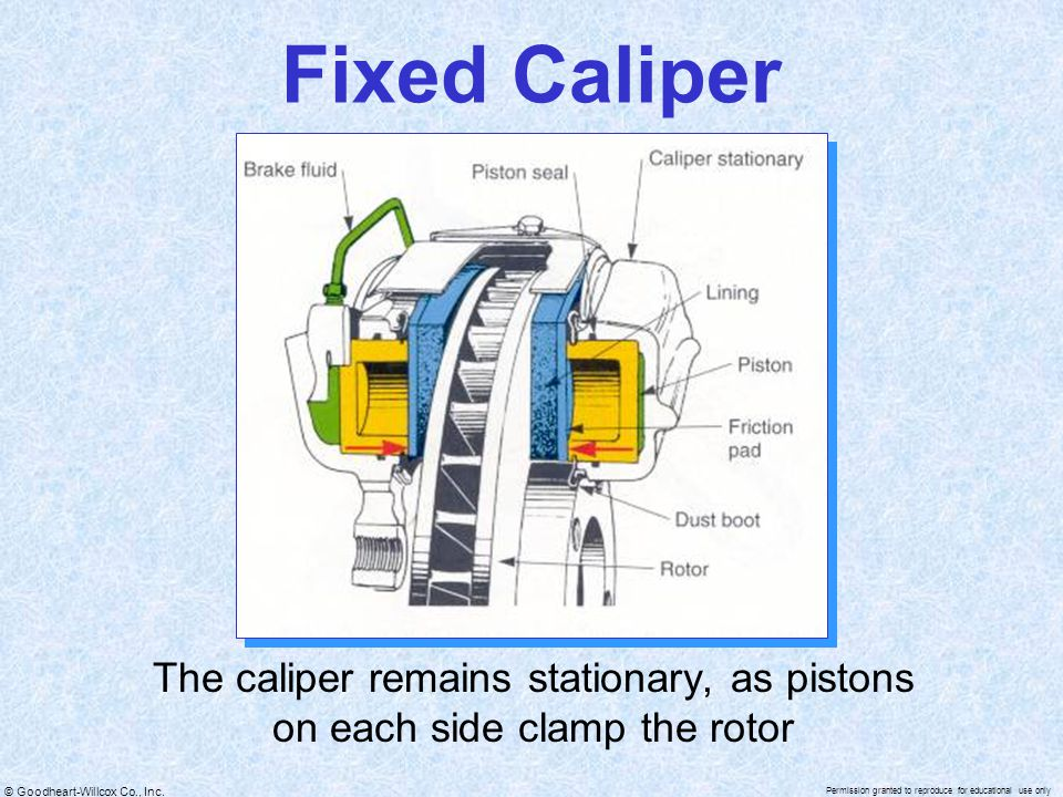 Fixed Caliper The caliper remains stationary, as pistons on each side clamp the rotor