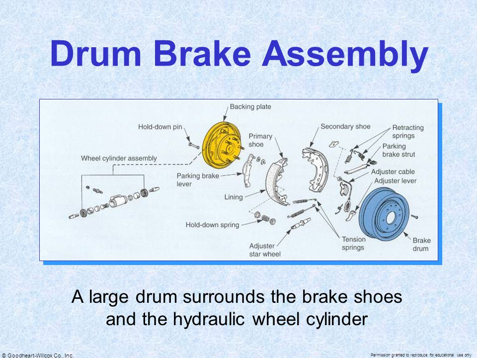 Drum Brake Assembly A large drum surrounds the brake shoes and the hydraulic wheel cylinder