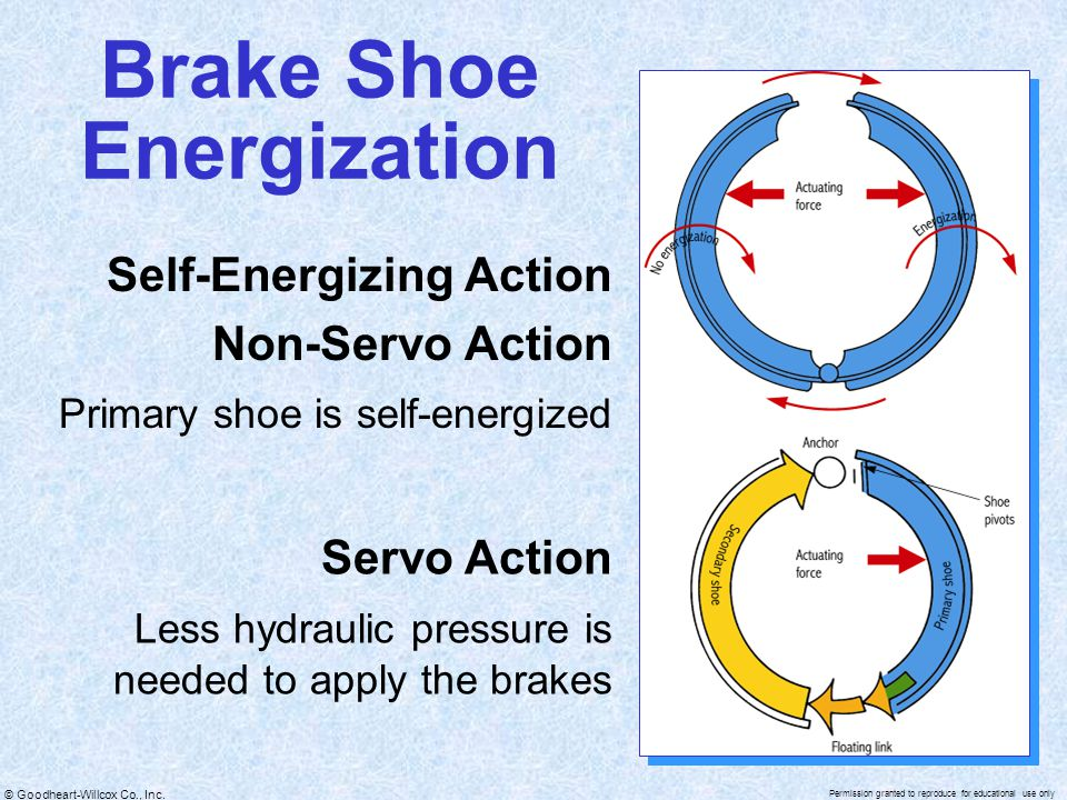 Brake Shoe Energization