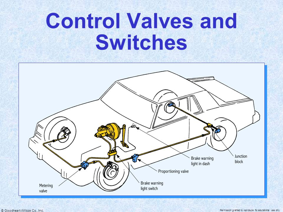 Control Valves and Switches