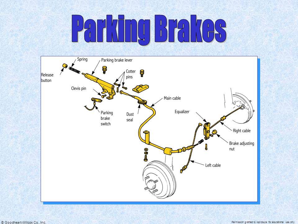 Parking Brakes