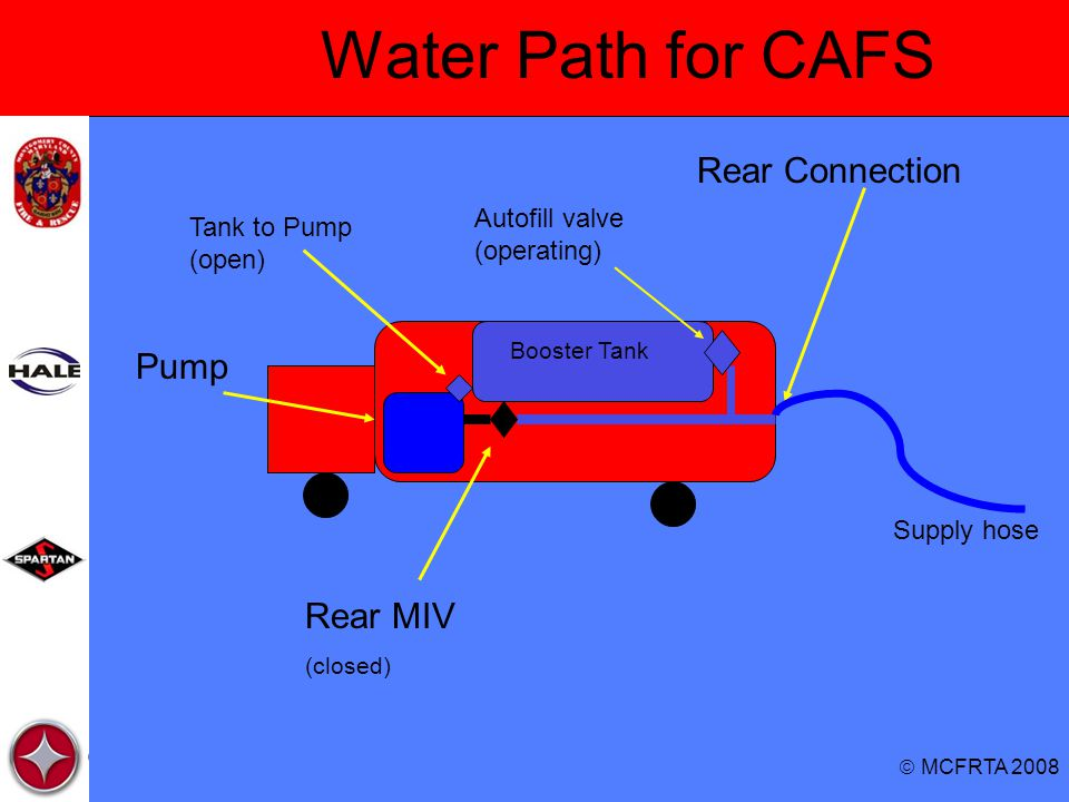 Water Path for CAFS Rear Connection Pump Rear MIV
