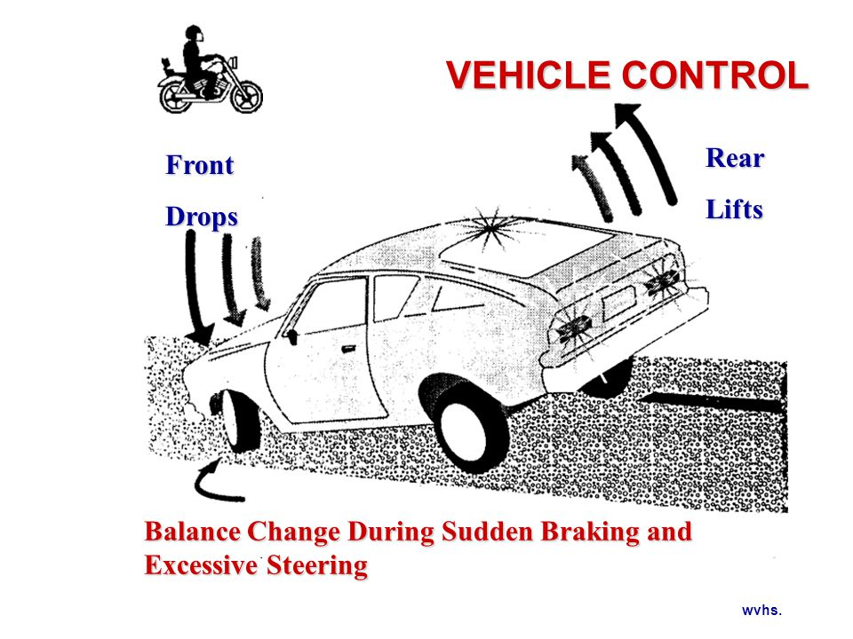 VEHICLE CONTROL Changing Vehicle Balance Left to Right (Yaw)