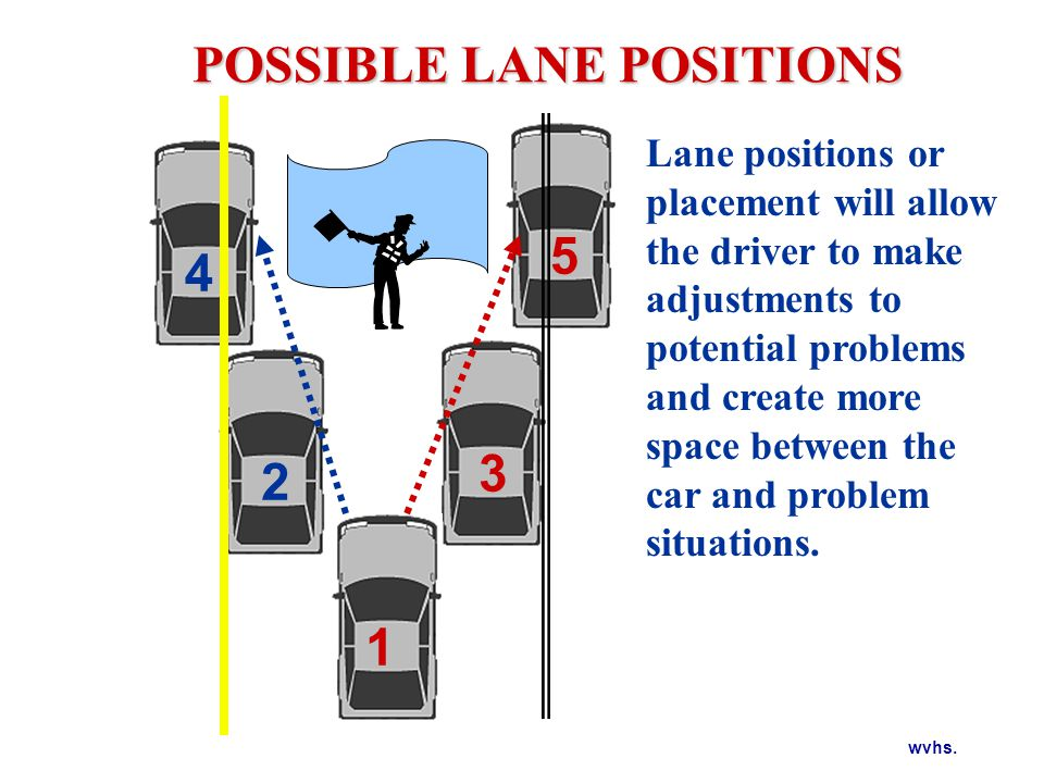 ANGLE PARKING POSITION & TURNING POINT
