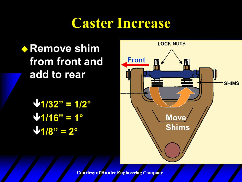 Caster Increase Remove shim from front and add to rear 1/32 = 1/2°