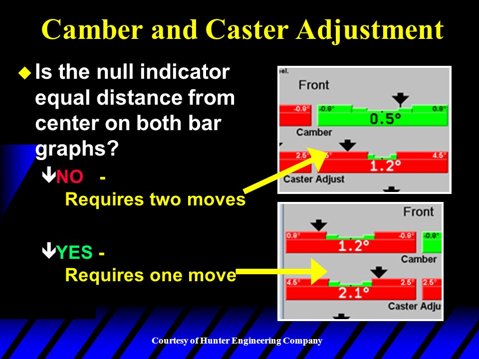 Camber and Caster Adjustment