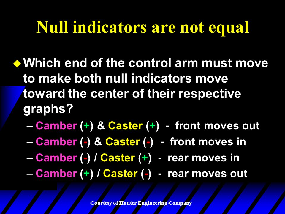 Null indicators are not equal