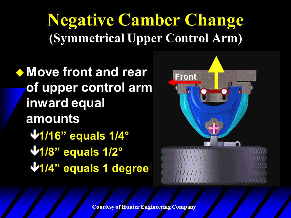 Negative Camber Change (Symmetrical Upper Control Arm)
